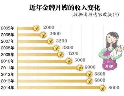 今年金牌月嫂的收入变化.jpg