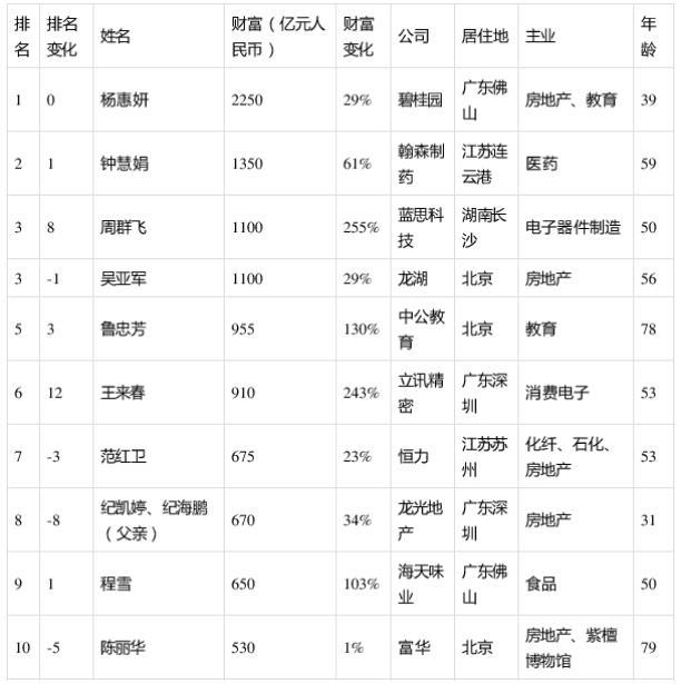 杨惠妍连续4年蝉联中国女首富