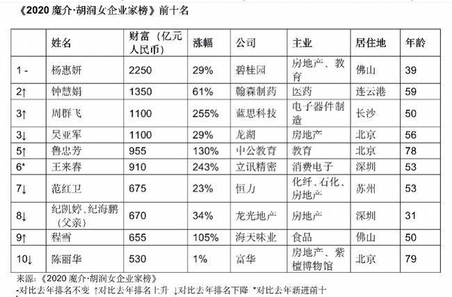 胡润百富榜2020排行榜,胡润女企业家榜排名