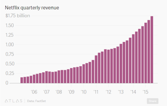 今年美股最火的股票:Netflix