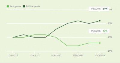 不得人心?反对率超支持率川普只用了 8 天 打破最短纪录_图1-4