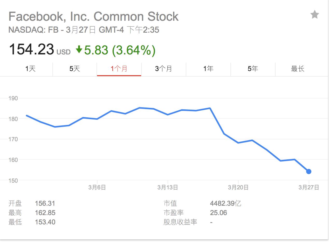 Facebook CEO扎克伯格决定出席国会听证 科技股大跌_图1-4