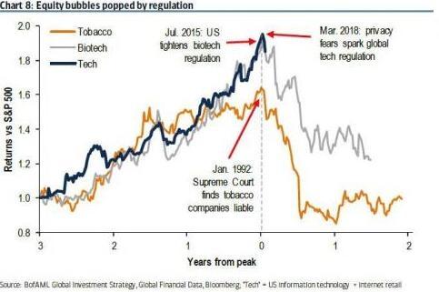 美银给出2018年抛售科技股的十大理由