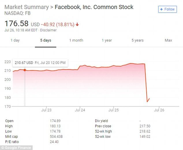 哭了!脸书股价暴跌 扎克伯格身家5分钟内蒸发151亿美元_图1-4