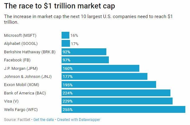苹果和亚马逊市值破万亿美元:谁将会是下一个?_图1-1