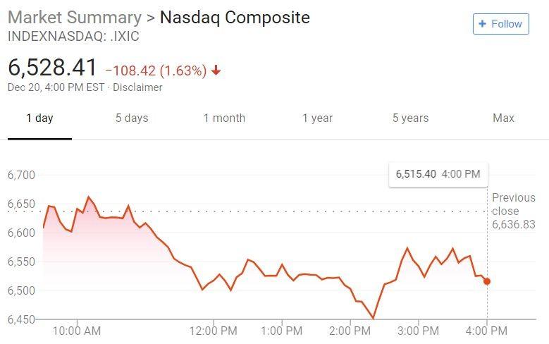 美股再迎暴跌一日!纳指一度进入熊市区间 市场恐慌加剧_图1-3