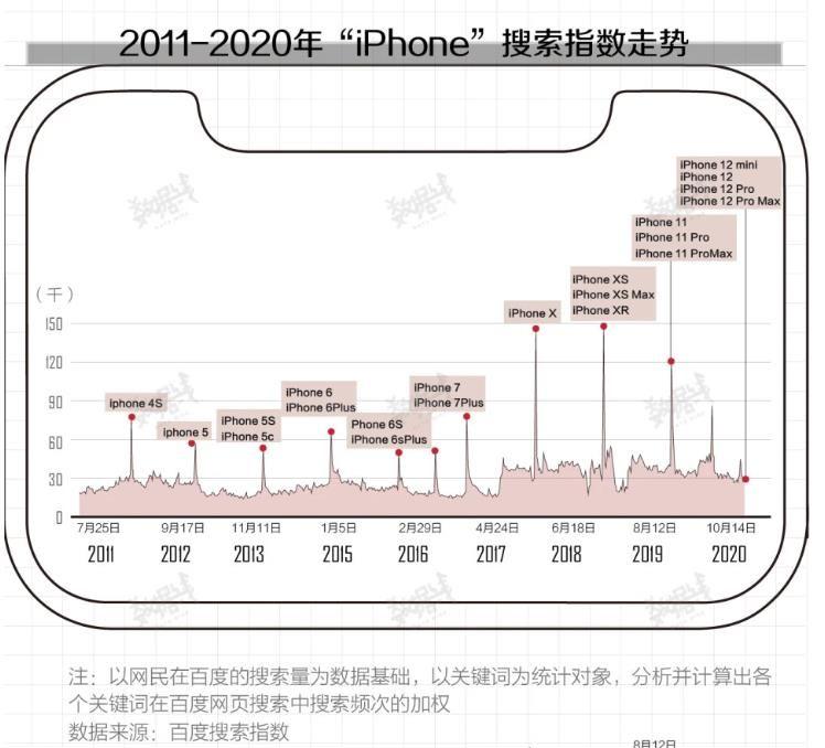 iPhone12关注度,苹果股价
