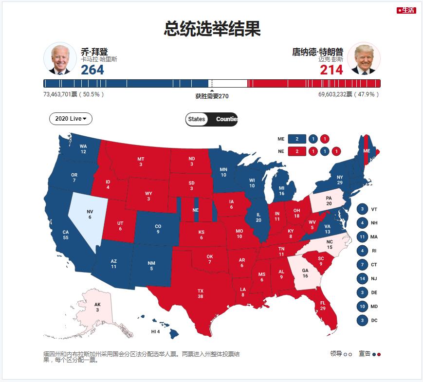 2020年美国大选揭晓时间