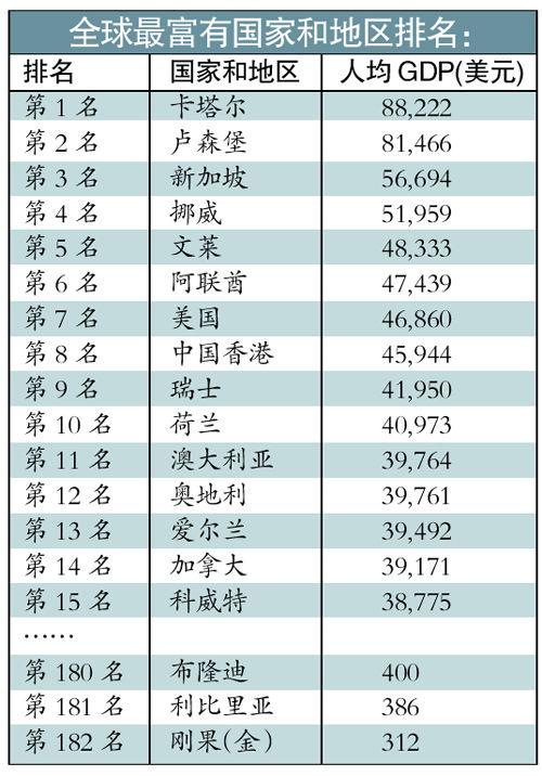 世界各国gdp排名_鹤壁人均gdp