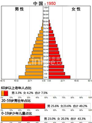 一张图让你看懂中国百年人口变化 中国面临老龄化加速