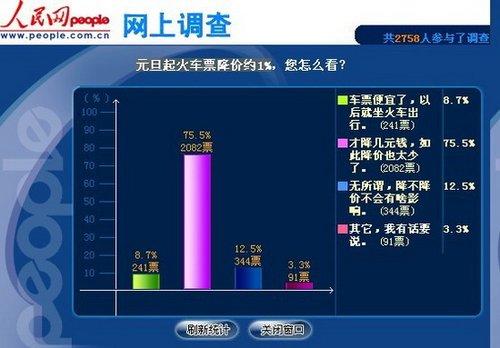 调查称超七成网友认为火车票降价约1%太少(图)