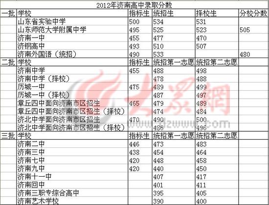 13深圳录取志愿填报招生:2012年17初中中考分数线济南高中如何参考市属图片