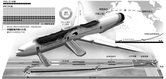 林焱挺/绘   美国联邦航空管理局(FAA)证实,韩国亚洲航空公司214航班当地时间6日11时30分(北京时间7日凌晨2时30分)在美国旧金山国际机场着陆时失事,飞机起火燃烧。事故除了造成两名中国女学生死亡,还致机上181人受伤,其中49人伤势严重。此外还有1人目前失去联系。   韩国总统朴槿惠当天就事故向受害乘客及家属表示深切慰问,称韩国政府会为尽快完成事故处理提供一切协助。   白宫当地时间6日发通报称,美国总统奥巴马心系遇难者家属,并为他们祈祷,指示白宫团队与救援和事故调查人员保持联系。