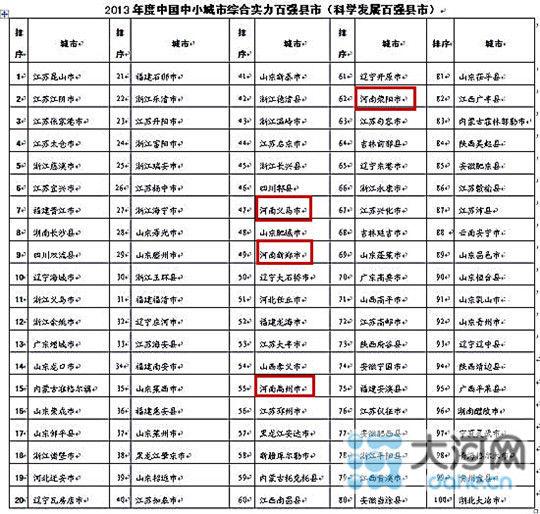 2013中国中小城市百强县市公布