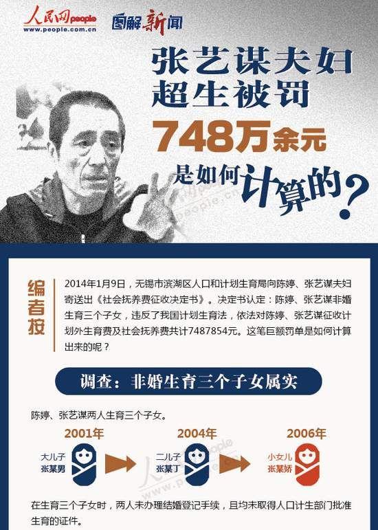 张艺谋 非婚_张艺谋被罚748万 详细图解如何计算出超生罚款_第一金融网