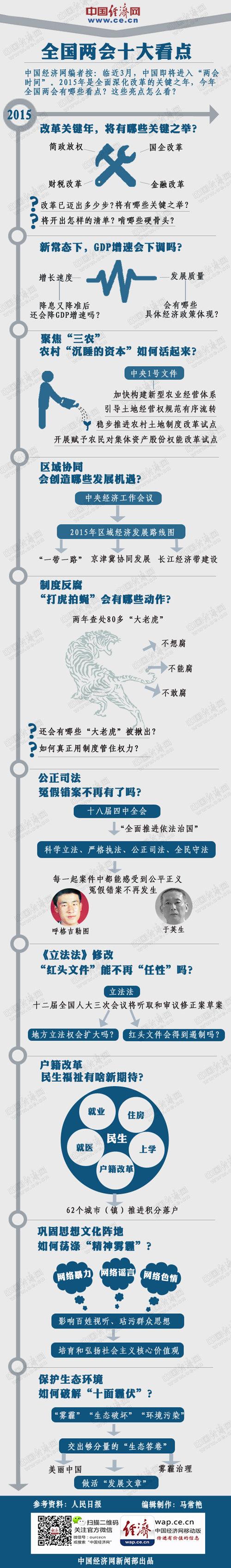 图解中国两会十大看点:民生福祉有哪些新期待?(图)_图1-1