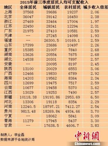 居民收入_居民户口簿_2020年城乡居民收入