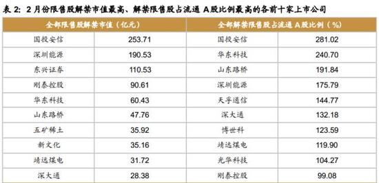 A股开市压力大:800亿限售股解禁来袭(名单)