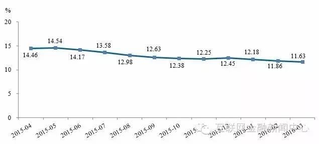 广州互联网金融协会会长、广州e贷总裁方颂则表示,从投资安全的角度出发,P2P收益率在7%-14%的范围内比较合理的水平。在合理的水平范围内,p2p平台主动调整产品收益率,能够降低投资者投资风险,扭转以往投资者对于p2p行业的负面印象,帮助投资者树立理性的投资观念,同时也有利于平台的良性发展。预计未来一段时间内,网贷行业综合收益率仍有进一步下调的空间。
