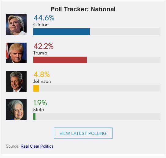 大选前一天全美最终民调:希拉里领先川普4个百分点_图1-2