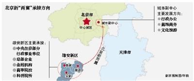 北京八大领域全面支持雄安建设 京雄高铁只需30分钟_图1-1