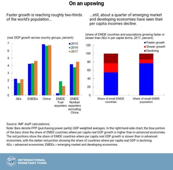 全线增长!IMF五张图看懂2017年全球经济_图1-2