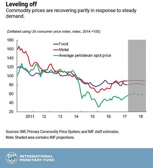 全线增长!IMF五张图看懂2017年全球经济_图1-4