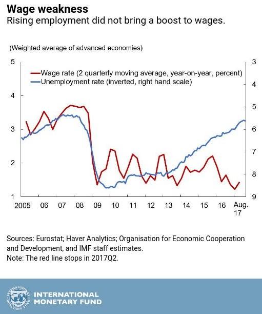 全线增长!IMF五张图看懂2017年全球经济_图1-5