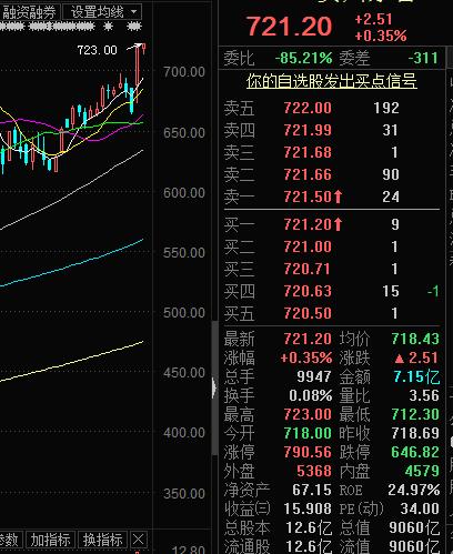 贵州茅台股价再创历史新高:市值超9000亿 研报提前四天预测涨价