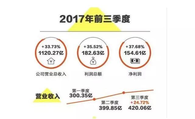 如果小米估值2000亿美元是真的,雷军持股77%,岂不成世界首富了