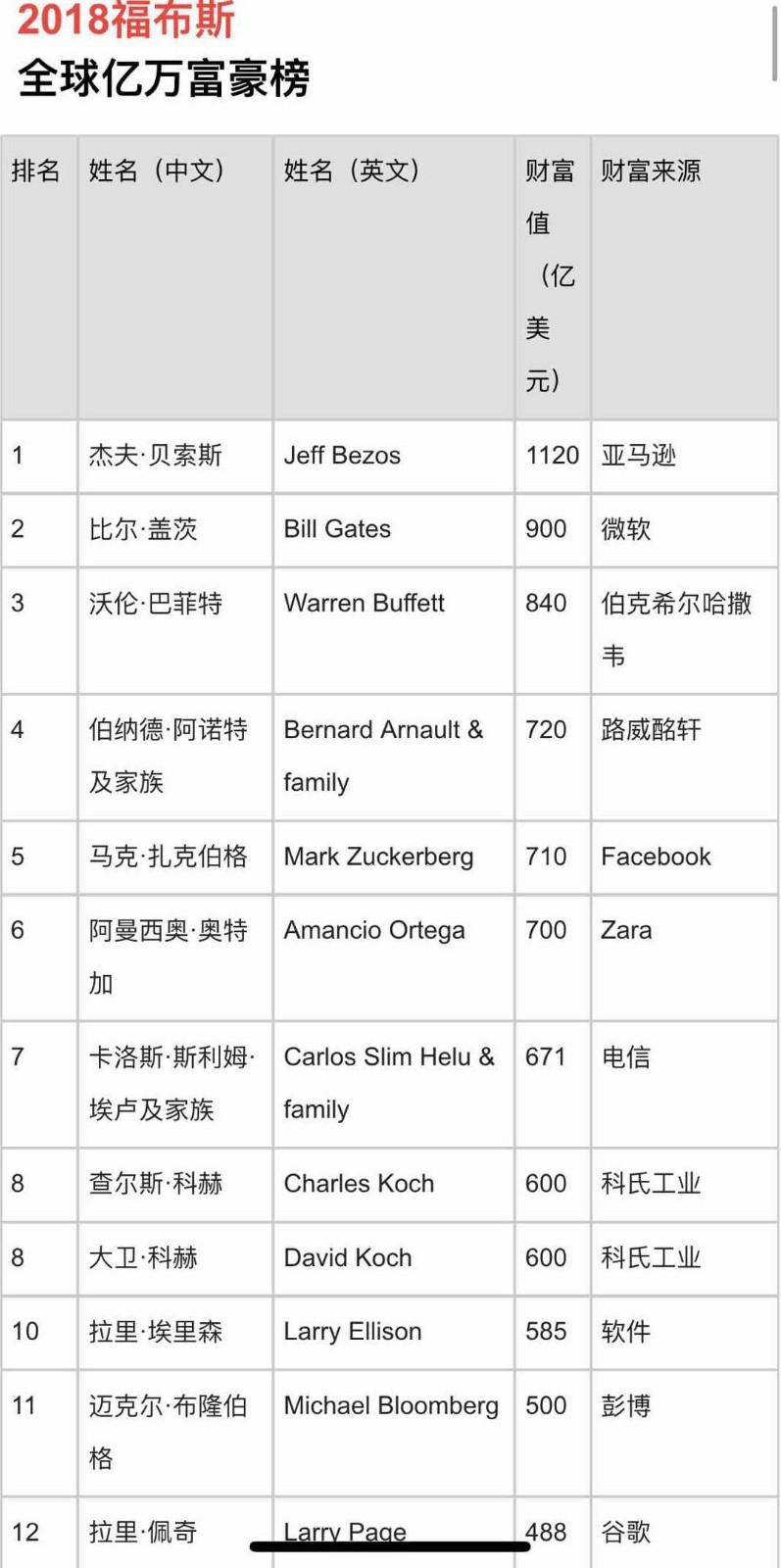 福布斯2018年度全球亿万富豪榜:中国新上榜富豪最多_图1-1