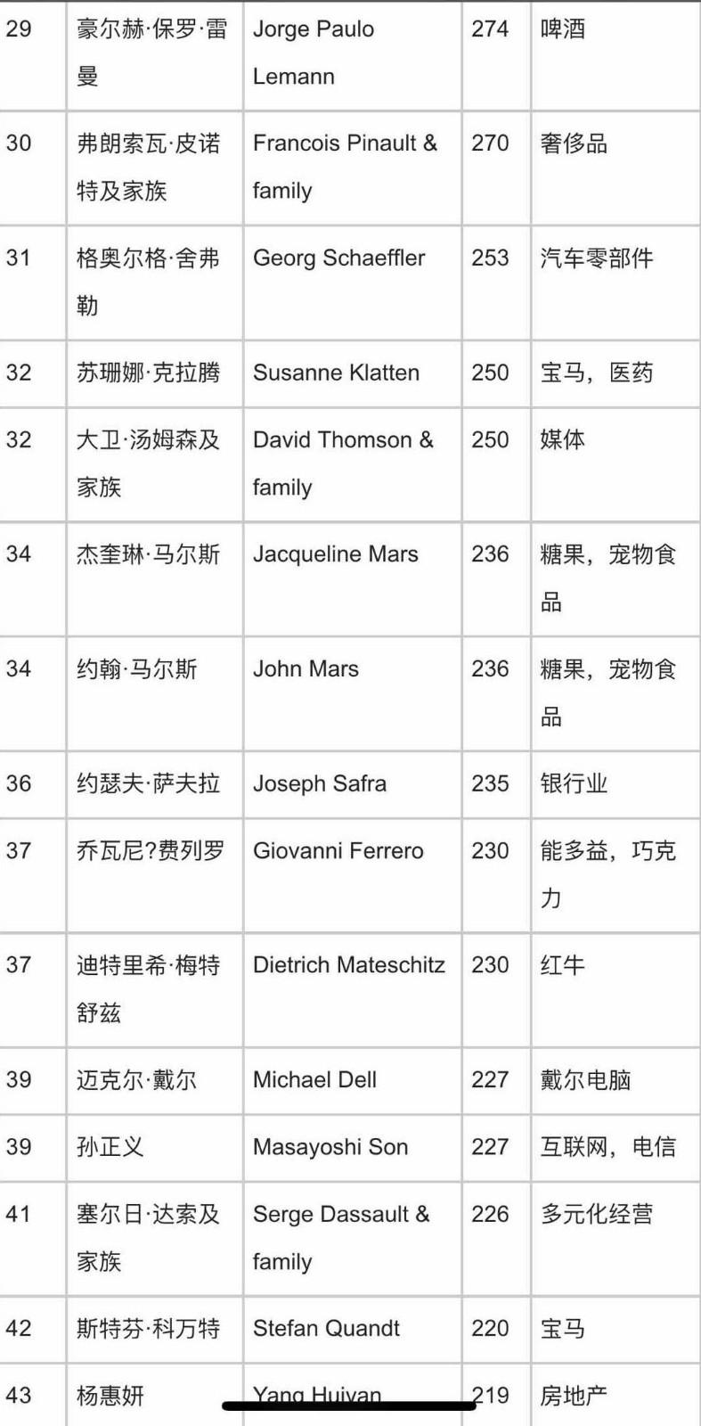福布斯2018年度全球亿万富豪榜:中国新上榜富豪最多_图1-3