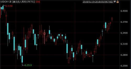 6.3733!人民币汇率创1月24日以来新低 还贬吗?_图1-3