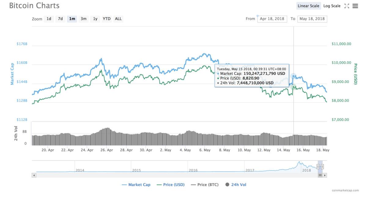 比特币今日价格跌破