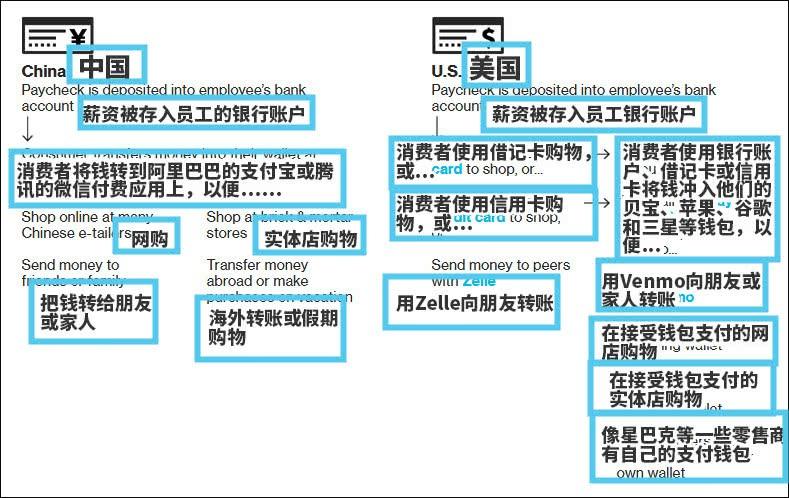 复制中国移动支付,为什么会成为美国金融业噩耗?_图1-3