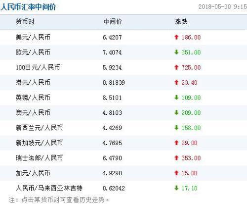 人民币对美元汇率中间价报6.4207元 下调186个基点_图1-1