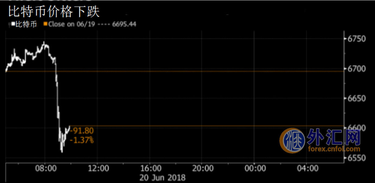 比特币今日价格跌破6600美元 韩国加密交易所证实再次遭入侵