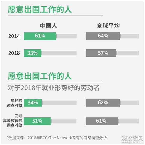 图表均截自BCG官网报告,观察者网汉化,下同。