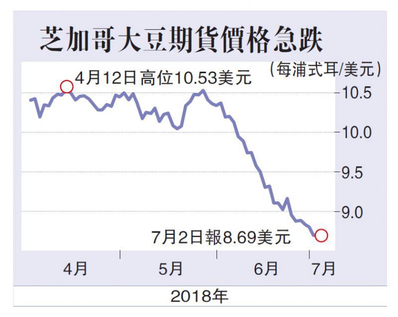 担忧中国取消进口订单 美大豆期货跌近九年低位