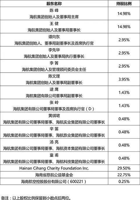 海航董事长王健离世 所持股份已确定去向_图2-2