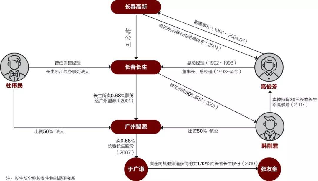 疫苗女王高俊芳:身家67亿,一家三口掌管长生生物_图2-1