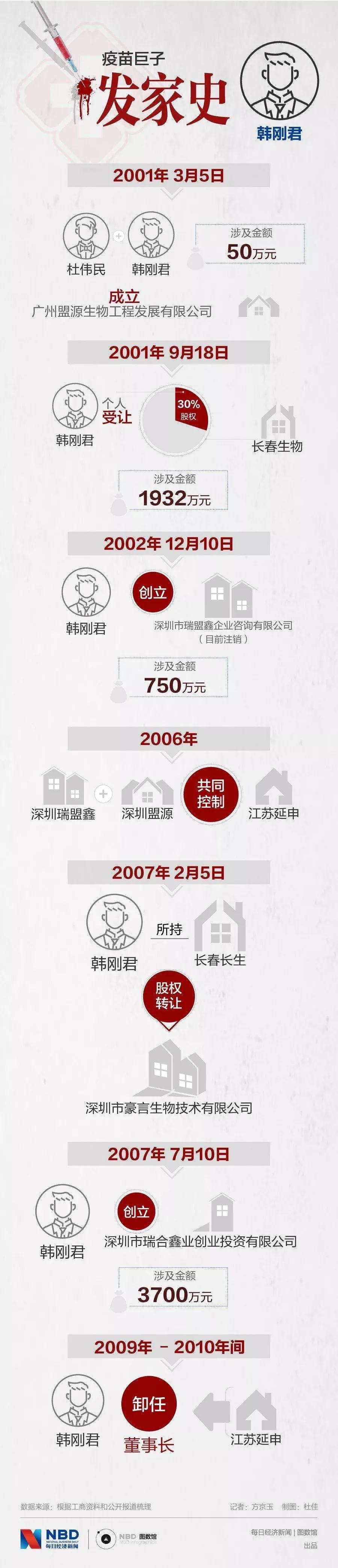 疫苗女王高俊芳:身家67亿,一家三口掌管长生生物_图2-2