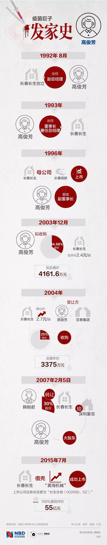 疫苗女王高俊芳:身家67亿,一家三口掌管长生生物_图2-3