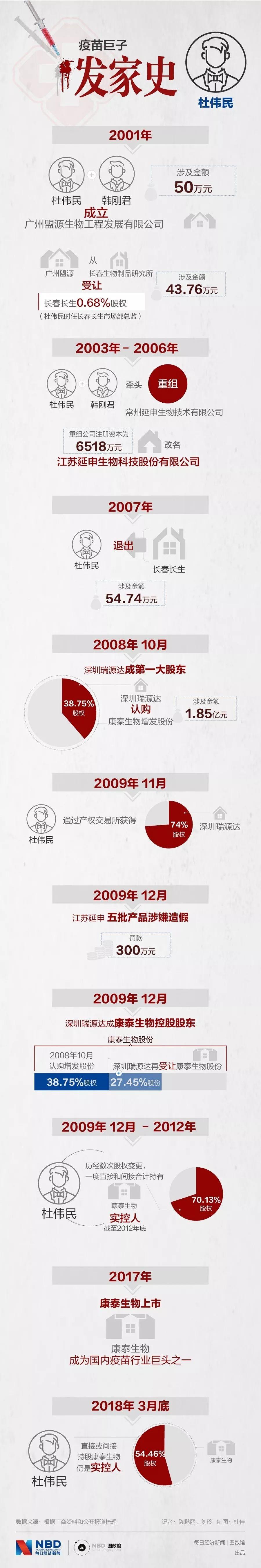 疫苗女王高俊芳:身家67亿,一家三口掌管长生生物_图2-4