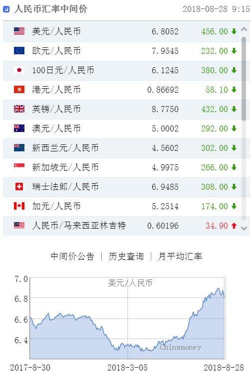 人民币中间价大幅上调456点 创2017年6月1日以来最大升幅_图1-1