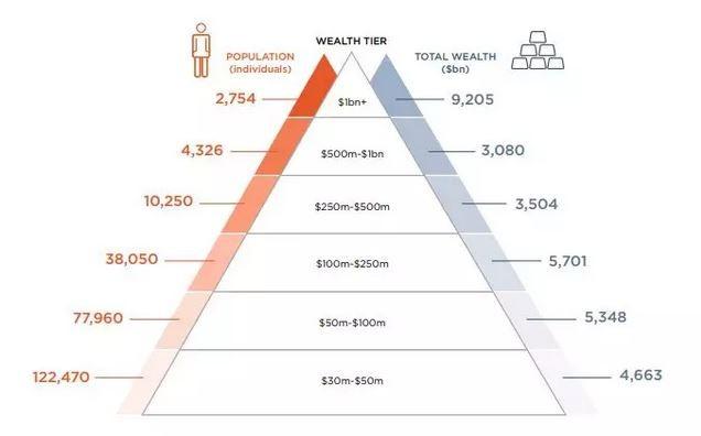 香港首超纽约成全球超级富豪最多之城,亚洲富豪崛起了?_图1-3