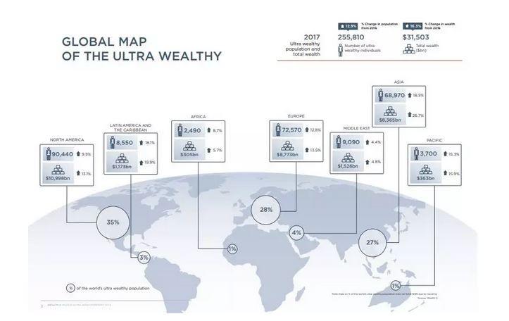 香港首超纽约成全球超级富豪最多之城,亚洲富豪崛起了?_图1-7
