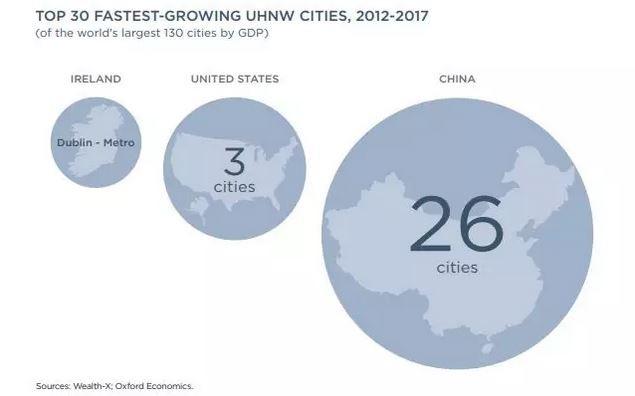 香港首超纽约成全球超级富豪最多之城,亚洲富豪崛起了?_图1-11