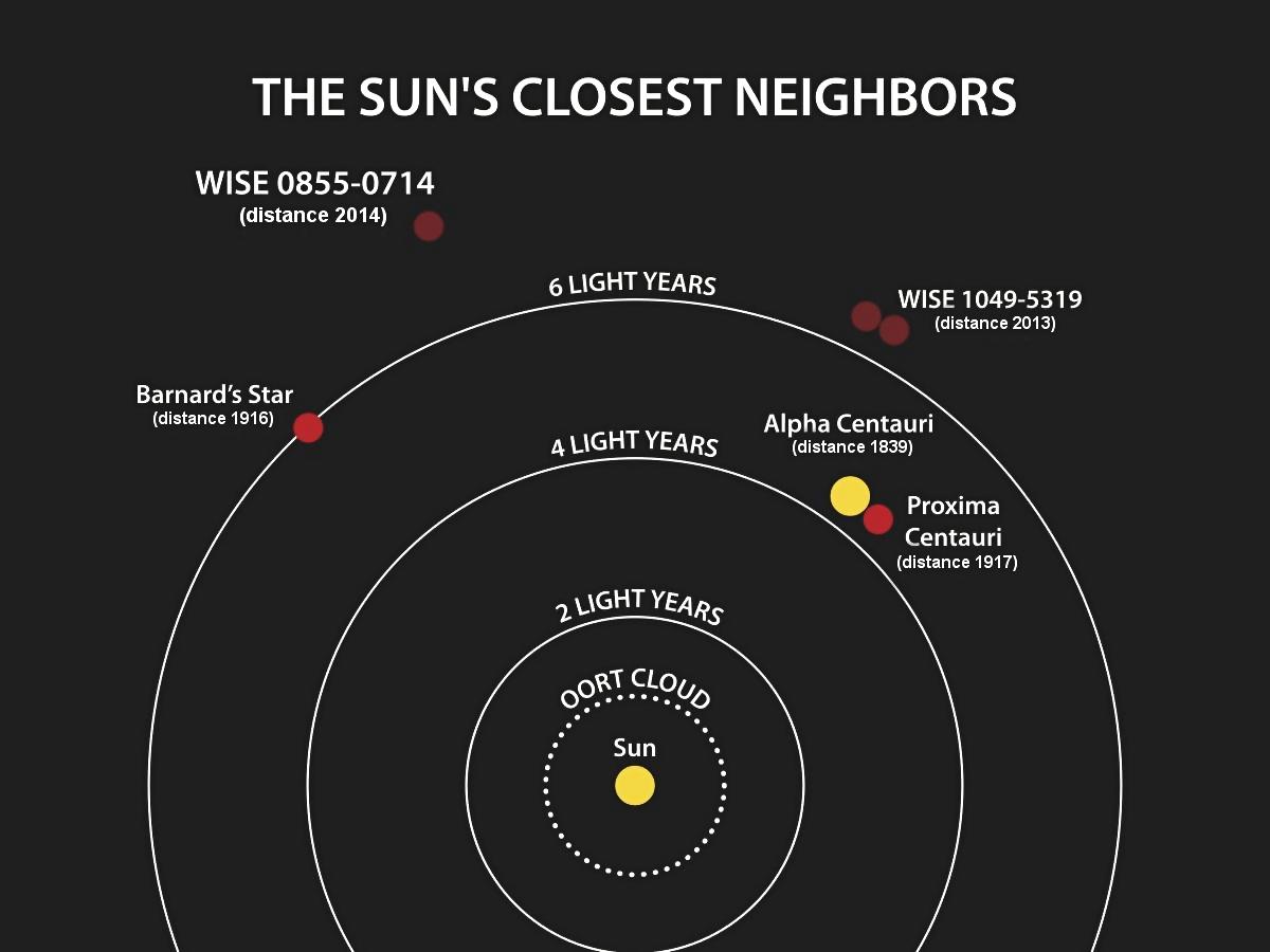 """科学家发现一颗""""超级地球""""!太阳系的邻居,寒冷昏暗的星星_图1-3"""