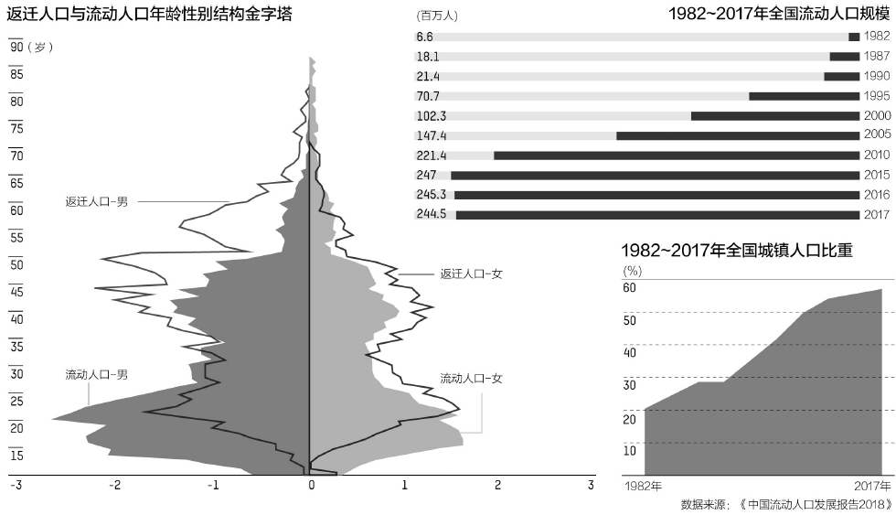 中国流动人口开始回流 2亿人的结构性红利面临挑战_图1-2
